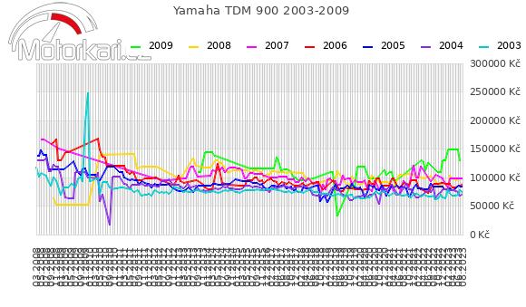 Yamaha TDM 900 2003-2009