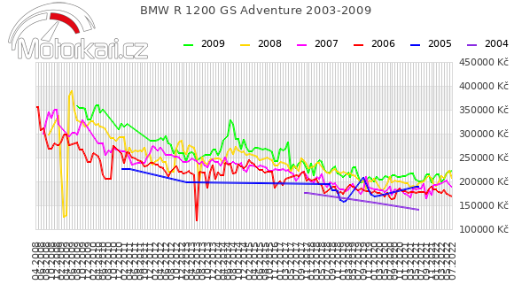 BMW R 1200 GS Adventure 2003-2009