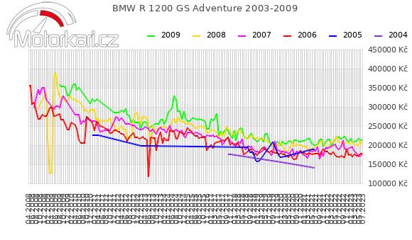 BMW R 1200 GS Adventure 2003-2009