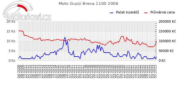 Moto Guzzi Breva 1100 2006