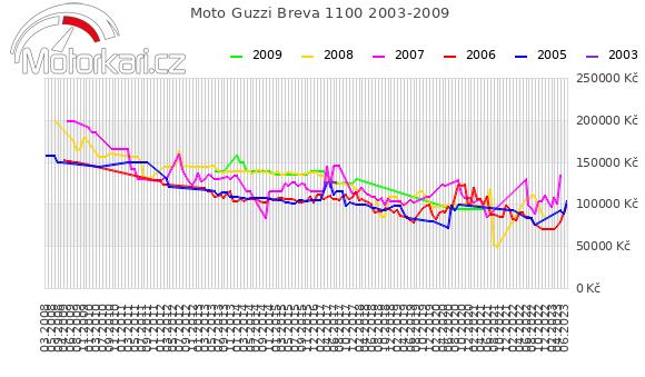 Moto Guzzi Breva 1100 2003-2009