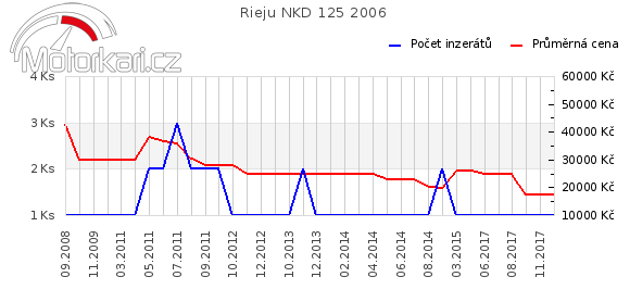 Rieju NKD 125 2006