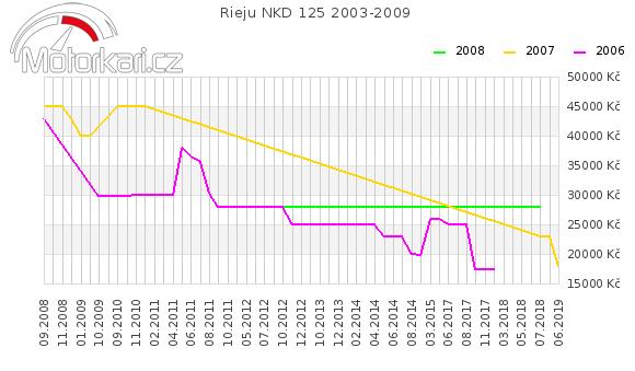 Rieju NKD 125 2003-2009