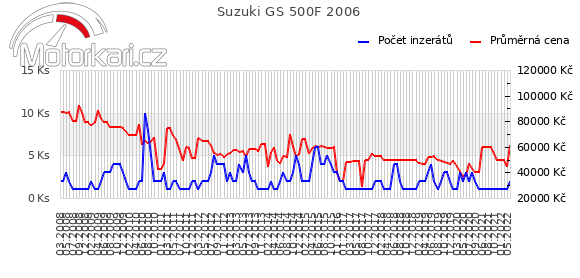 Suzuki GS 500F 2006