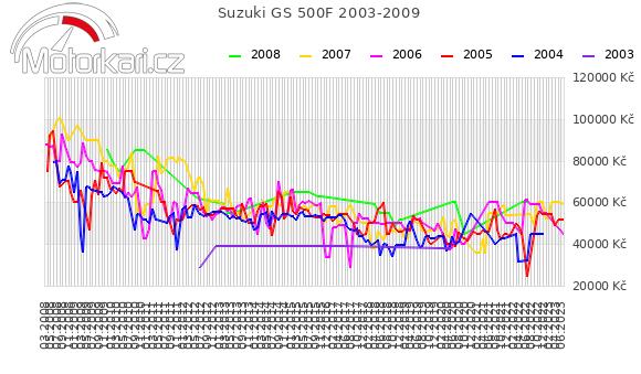 Suzuki GS 500F 2003-2009