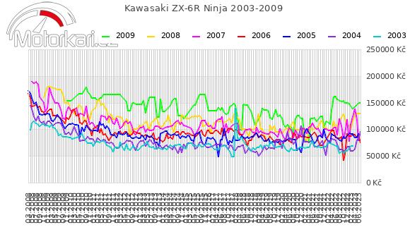 Kawasaki ZX-6R Ninja 2003-2009