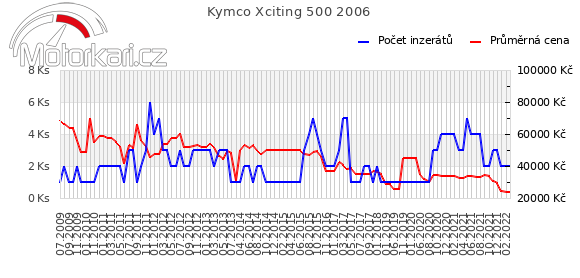 Kymco Xciting 500 2006