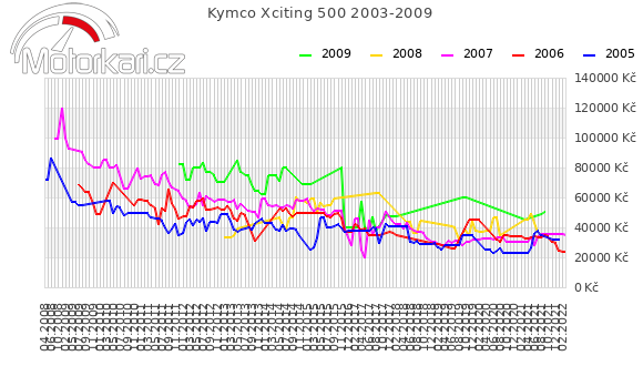 Kymco Xciting 500 2003-2009