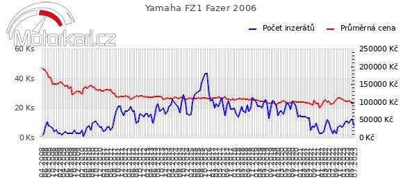 Yamaha FZ1 Fazer 2006
