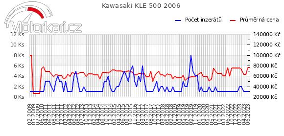Kawasaki KLE 500 2006