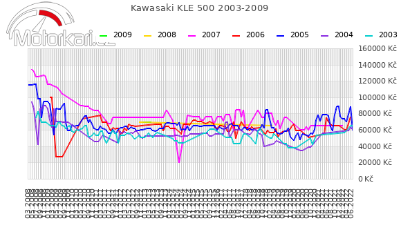 Kawasaki KLE 500 2003-2009