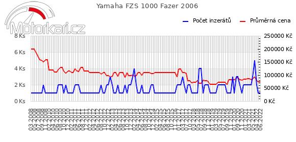 Yamaha FZS 1000 Fazer 2006