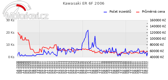 Kawasaki ER 6F 2006