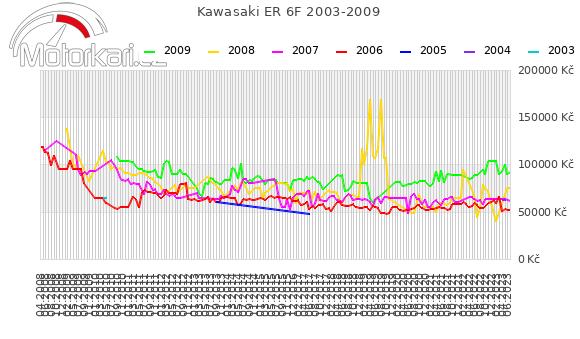 Kawasaki ER 6F 2003-2009
