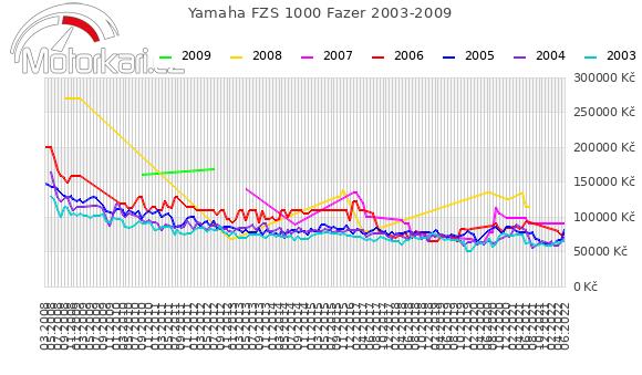 Yamaha FZS 1000 Fazer 2003-2009