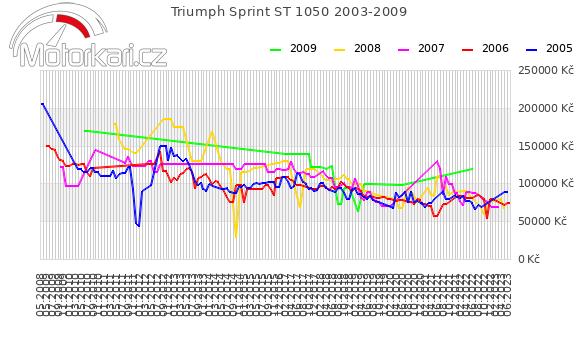 Triumph Sprint ST 1050 2003-2009