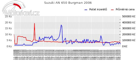 Suzuki AN 650 Burgman 2006