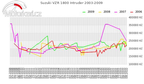 Suzuki VZR 1800 Intruder 2003-2009