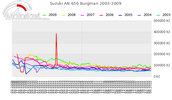 Suzuki AN 650 Burgman 2003-2009