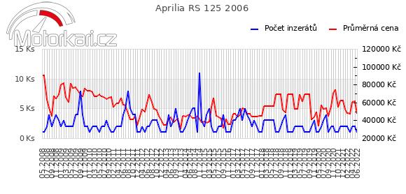 Aprilia RS 125 2006