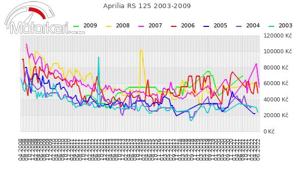 Aprilia RS 125 2003-2009