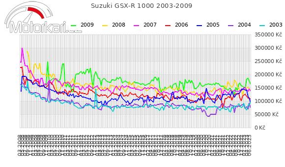 Suzuki GSX-R 1000 2003-2009