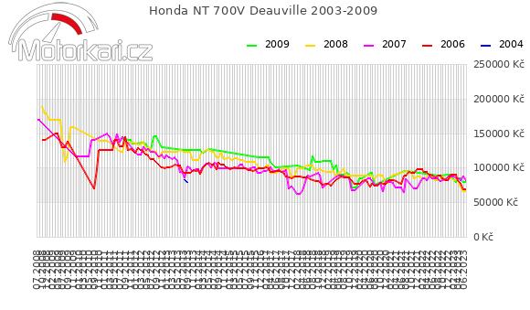 Honda NT 700V Deauville 2003-2009