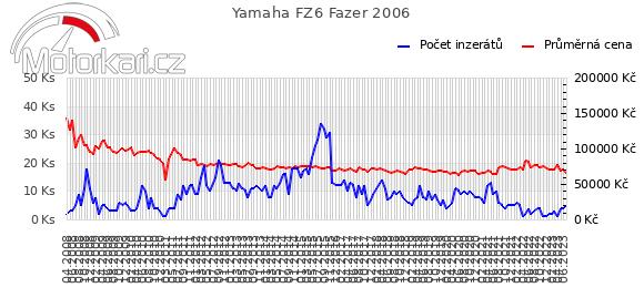 Yamaha FZ6 Fazer 2006