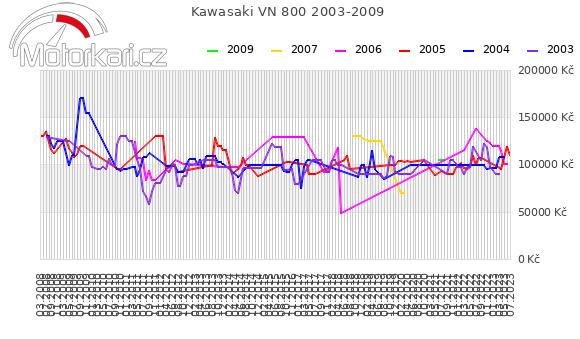 Kawasaki VN 800 2003-2009