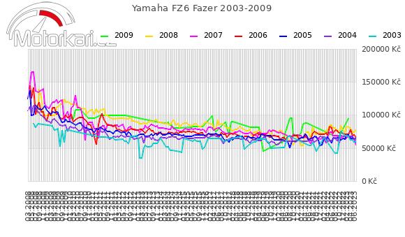 Yamaha FZ6 Fazer 2003-2009