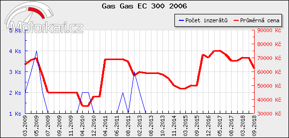 Gas Gas EC 300 2006