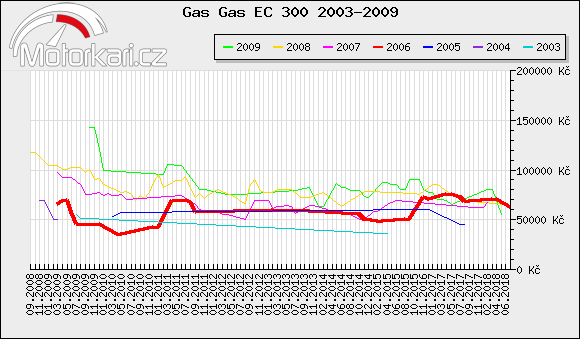 Gas Gas EC 300 2003-2009
