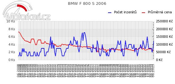 BMW F 800 S 2006