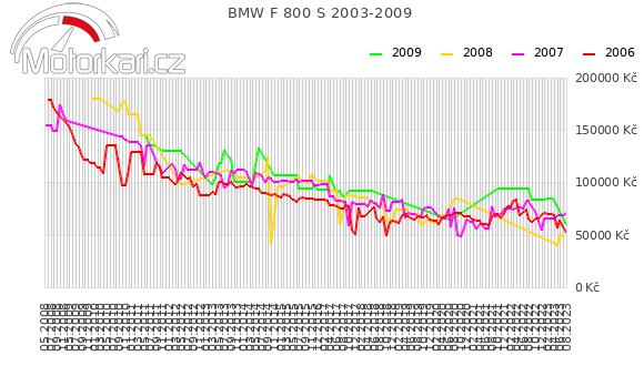 BMW F 800 S 2003-2009