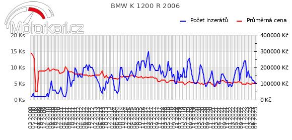 BMW K 1200 R 2006