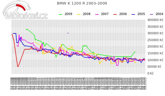 BMW K 1200 R 2003-2009