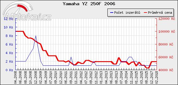 Yamaha YZ 250F 2006