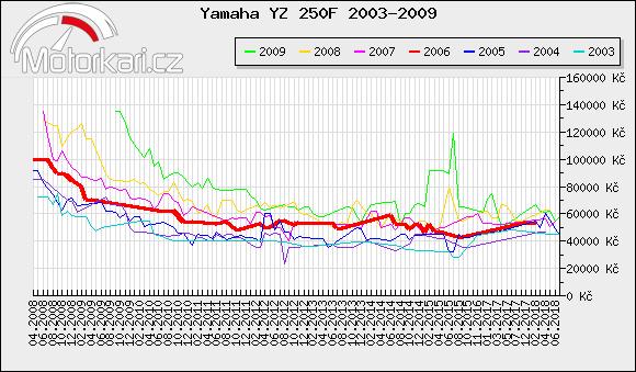 Yamaha YZ 250F 2003-2009