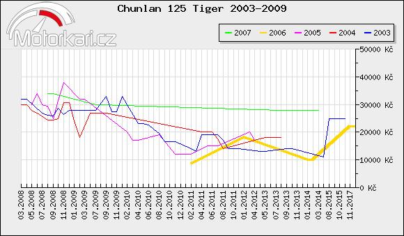 Chunlan 125 Tiger 2003-2009