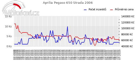 Aprilia Pegaso 650 Strada 2006