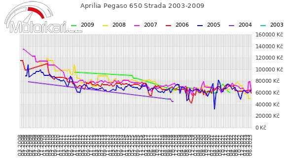 Aprilia Pegaso 650 Strada 2003-2009