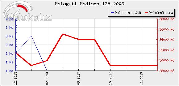 Malaguti Madison 125 2006