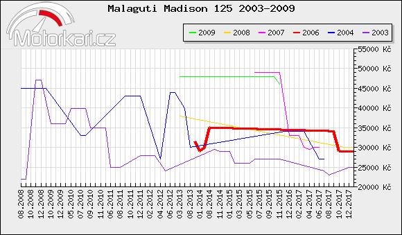 Malaguti Madison 125 2003-2009