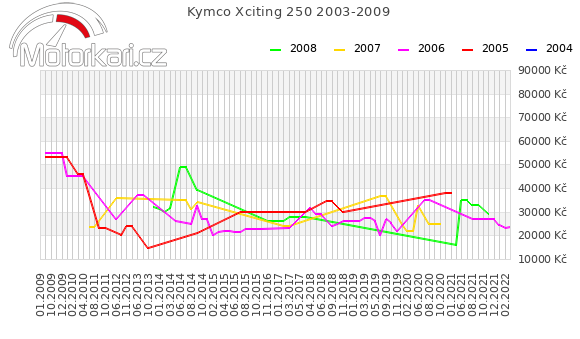 Kymco Xciting 250 2003-2009