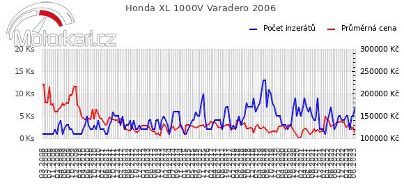 Honda XL 1000V Varadero 2006