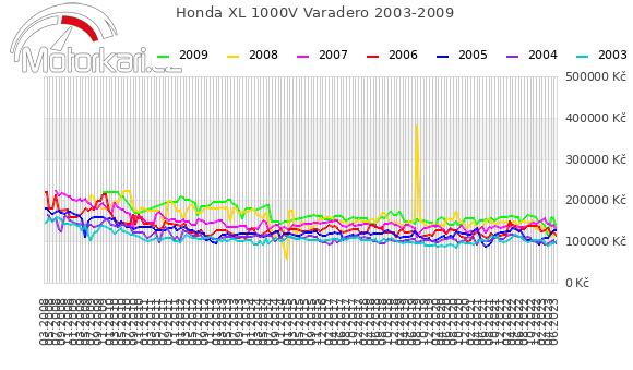 Honda XL 1000V Varadero 2003-2009