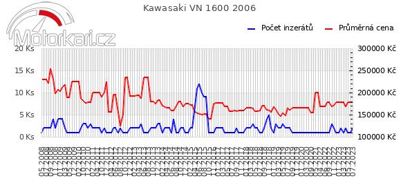 Kawasaki VN 1600 2006