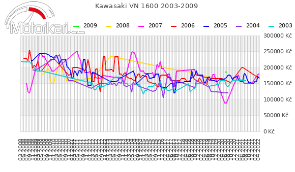 Kawasaki VN 1600 2003-2009
