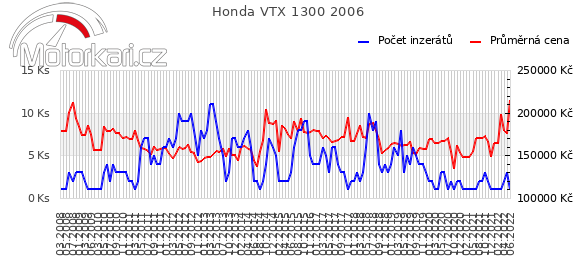 Honda VTX 1300 2006