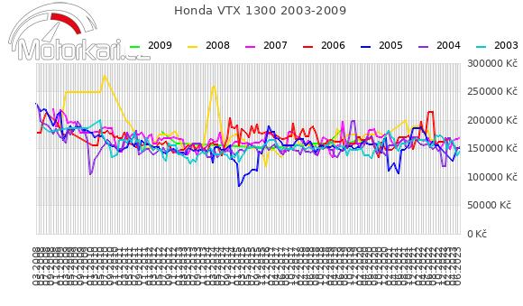 Honda VTX 1300 2003-2009
